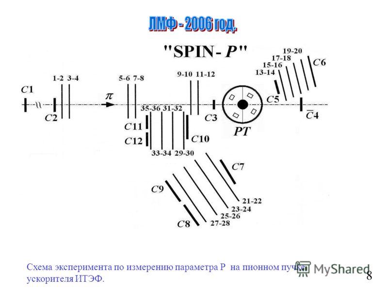 8 Схема эксперимента по измерению параметра Р на пионном пучке ускорителя ИТЭФ.