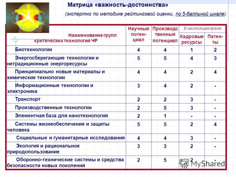 Матрица «важность-достоинства» (экспертно по методике рейтинговой оценки, по 5-балльной шкале) (экспертно по методике рейтинговой оценки, по 5-балльной шкале) Матрица «важность» - «достоинства» Наименование групп критических технологий ЧР Научный пот