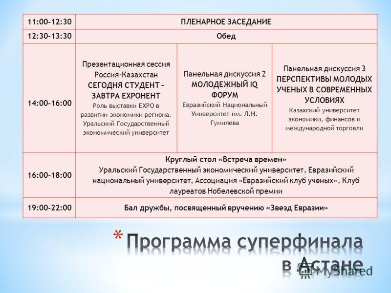 ОБЩАЯ ПРОГРАММА ФИНАЛА ЕЭФМ 16-19 мая, УрГЭУ, Екатеринбург 16 мая. День заезда 08.00 – 18.00 Заезд и регистрация участников 12.00 – 18.00 Экскурсионная программа 18.00 -21.00 Приветственный ужин и концертная программа 18 мая. Второй рабочий день 10.0