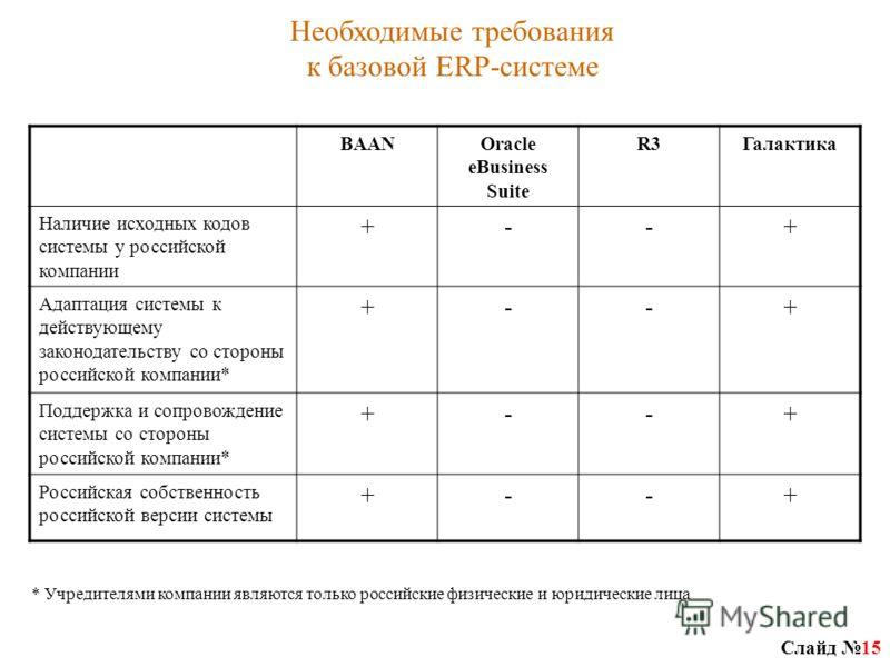 Слайд 15 BAANOracle eBusiness Suite R3Галактика Наличие исходных кодов системы у российской компании +--+ Адаптация системы к действующему законодательству со стороны российской компании* +--+ Поддержка и сопровождение системы со стороны российской к