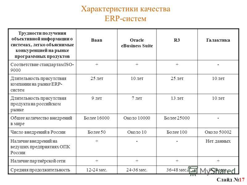 Слайд 17 Трудности получения объективной информации о системах, легко объяснимые конкуренцией на рынке программных продуктов BaanOracle eBusiness Suite R3Галактика Соответствие стандартам ISO- 9000 +++- Длительность присутствия компании на рынке ERP-