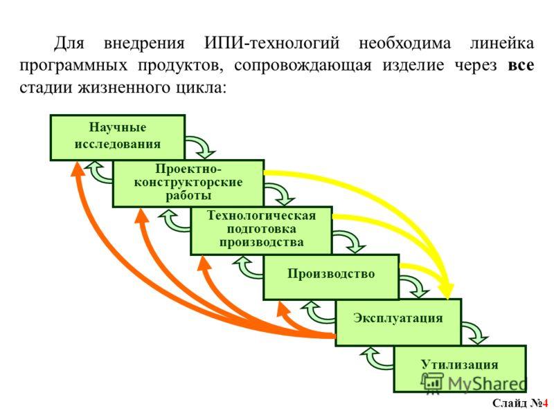 Слайд 4 Для внедрения ИПИ-технологий необходима линейка программных продуктов, сопровождающая изделие через все стадии жизненного цикла: Научные исследования Утилизация Эксплуатация Технологическая подготовка производства Производство Проектно- конст