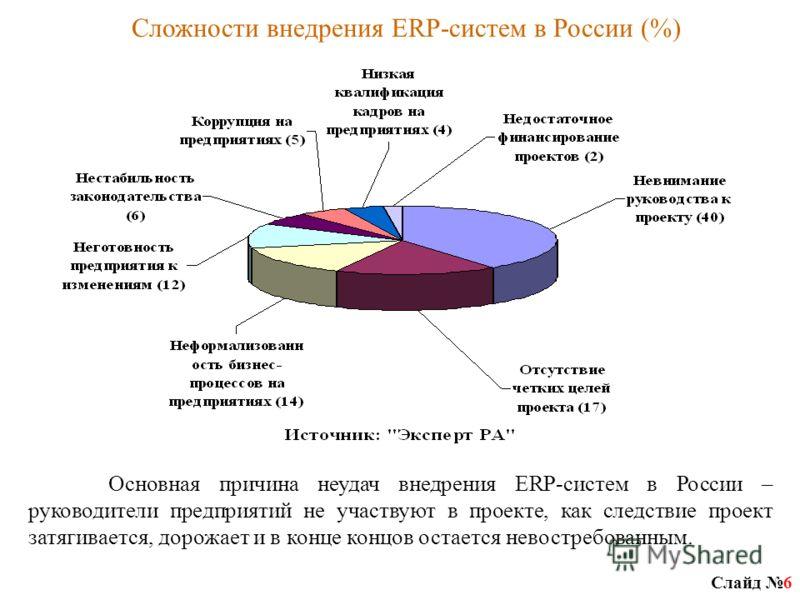 Слайд 6 Основная причина неудач внедрения ERP-систем в России – руководители предприятий не участвуют в проекте, как следствие проект затягивается, дорожает и в конце концов остается невостребованным. Сложности внедрения ERP-систем в России (%)