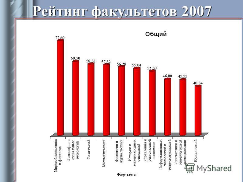 Учебно-методическое управление Рейтинг факультетов 2007
