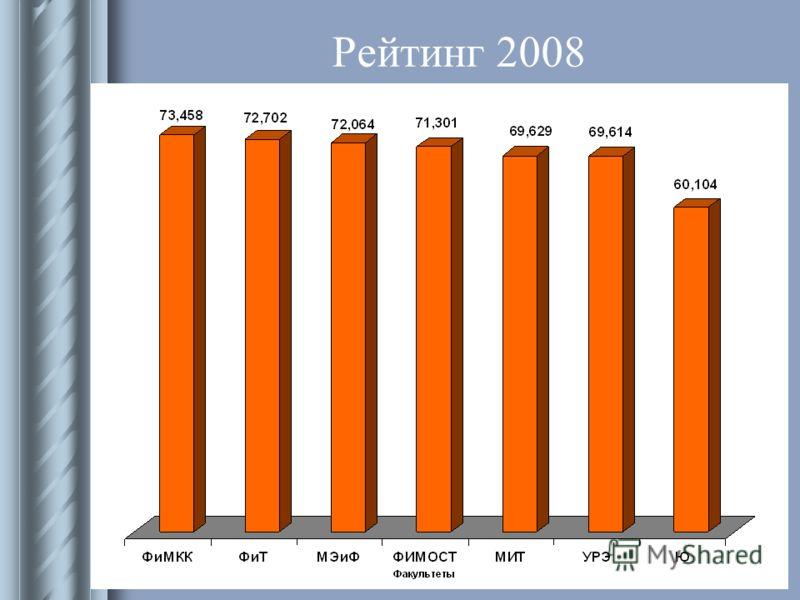 Учебно-методическое управление Рейтинг 2008