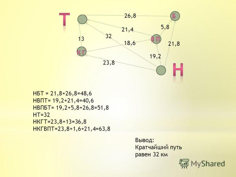 23,8 32 13 21,8 18,6 21,4 19,2 5,8 26,8 Вывод: Кратчайший путь равен 32 км НБТ = 21,8+26,8=48,6 НВПТ= 19,2+21,4=40,6 НВПБТ= 19,2+5,8+26,8=51,8 НТ=32 НКГТ=23,8+13=36,8 НКГВПТ=23,8+1,6+21,4=63,8