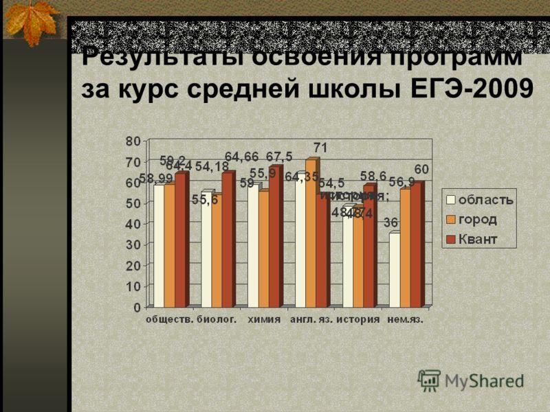 Результаты освоения программ за курс средней школы ЕГЭ-2009