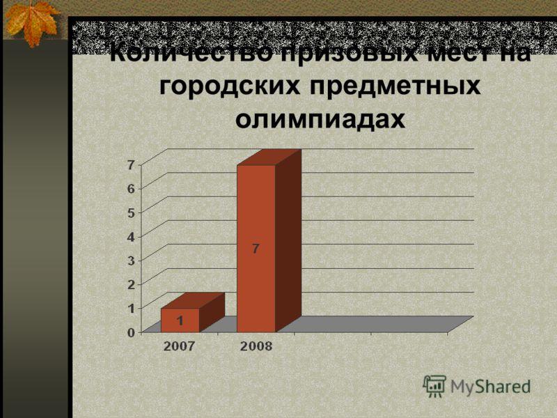 Количество призовых мест на городских предметных олимпиадах