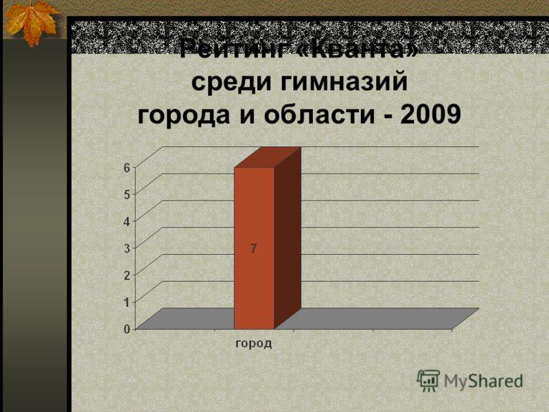 Рейтинг «Кванта» среди гимназий города и области - 2009