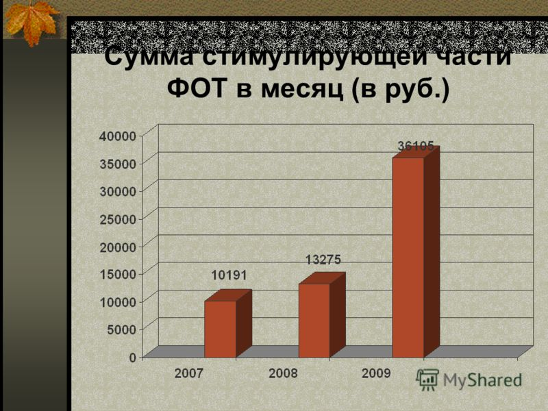 Сумма стимулирующей части ФОТ в месяц (в руб.)