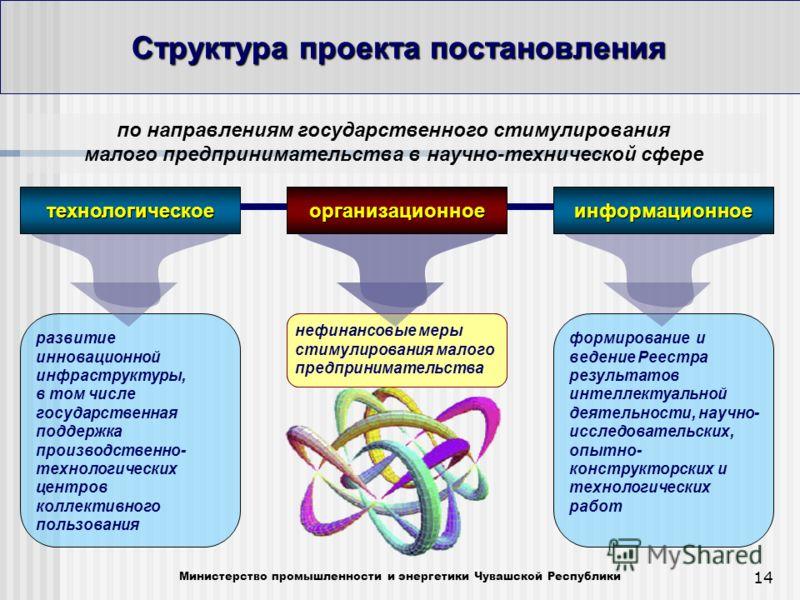 14 Структура проекта постановления Министерство промышленности и энергетики Чувашской Республики развитие инновационной инфраструктуры, в том числе государственная поддержка производственно- технологических центров коллективного пользования по направ