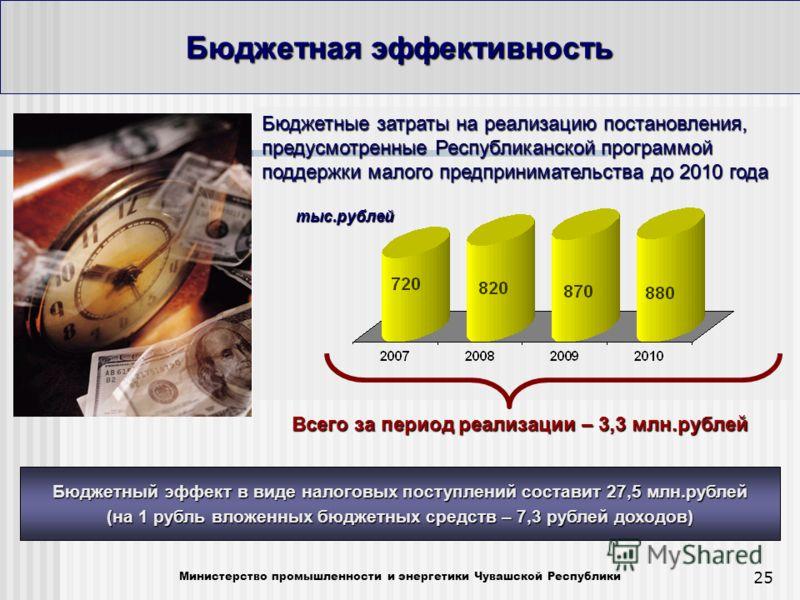 25 Бюджетная эффективность Министерство промышленности и энергетики Чувашской Республики Бюджетные затраты на реализацию постановления, предусмотренные Республиканской программой поддержки малого предпринимательства до 2010 года тыс.рублей тыс.рублей