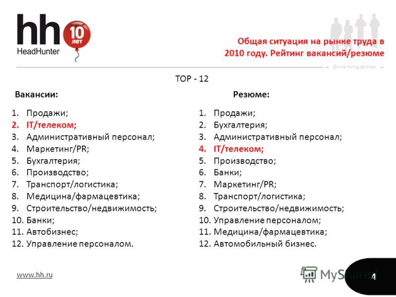 www.hh.ru Online Hiring Services 4 Общая ситуация на рынке труда в 2010 году. Рейтинг вакансий/резюме TOP - 12 Вакансии: Резюме: 1.Продажи; 2.IT/телеком; 3.Административный персонал; 4.Маркетинг/PR; 5.Бухгалтерия; 6.Производство; 7.Транспорт/логистик