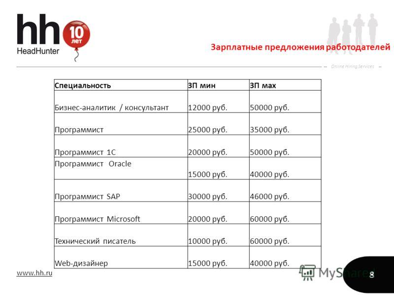 www.hh.ru Online Hiring Services 8 Зарплатные предложения работодателей СпециальностьЗП минЗП мах Бизнес-аналитик / консультант12000 руб.50000 руб. Программист25000 руб.35000 руб. Программист 1С20000 руб.50000 руб. Программист Oracle 15000 руб.40000