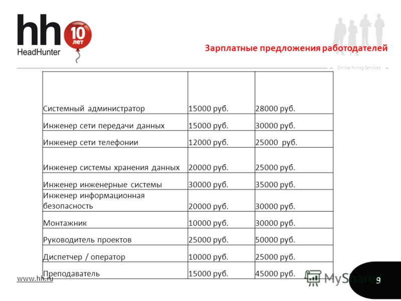 www.hh.ru Online Hiring Services 9 Зарплатные предложения работодателей Системный администратор15000 руб.28000 руб. Инженер сети передачи данных15000 руб.30000 руб. Инженер сети телефонии12000 руб.25000 руб. Инженер системы хранения данных20000 руб.2