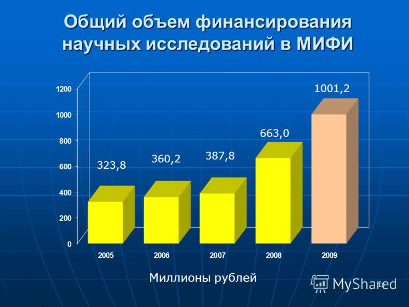 13 Общий объем финансирования научных исследований в МИФИ Миллионы рублей 323,8 360,2 387,8 663,0 1001,2