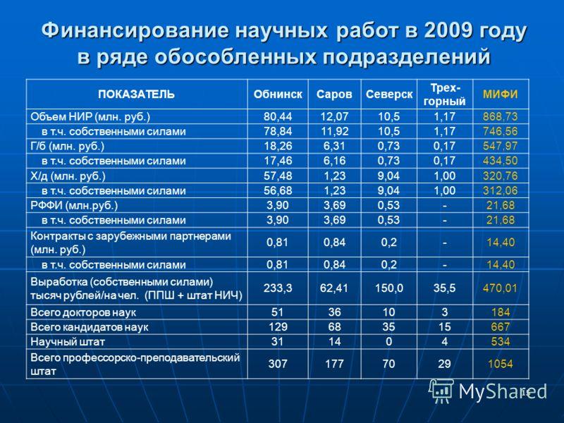 15 Финансирование научных работ в 2009 году в ряде обособленных подразделений ПОКАЗАТЕЛЬОбнинскСаровСеверск Трех- горный МИФИ Объем НИР (млн. руб.)80,4412,0710,51,17868,73 в т.ч. собственными силами78,8411,9210,51,17746,56 Г/б (млн. руб.)18,266,310,7