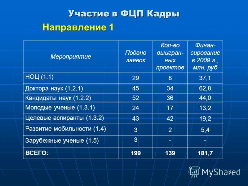 21 Участие в ФЦП Кадры Направление 1 Направление 1 Мероприятие Подано заявок Кол-во выигран- ных проектов Финан- сирование в 2009 г., млн. руб НОЦ (1.1) 29837,1 Доктора наук (1.2.1) 453462,8 Кандидаты наук (1.2.2) 523644,0 Молодые ученые (1.3.1) 2417