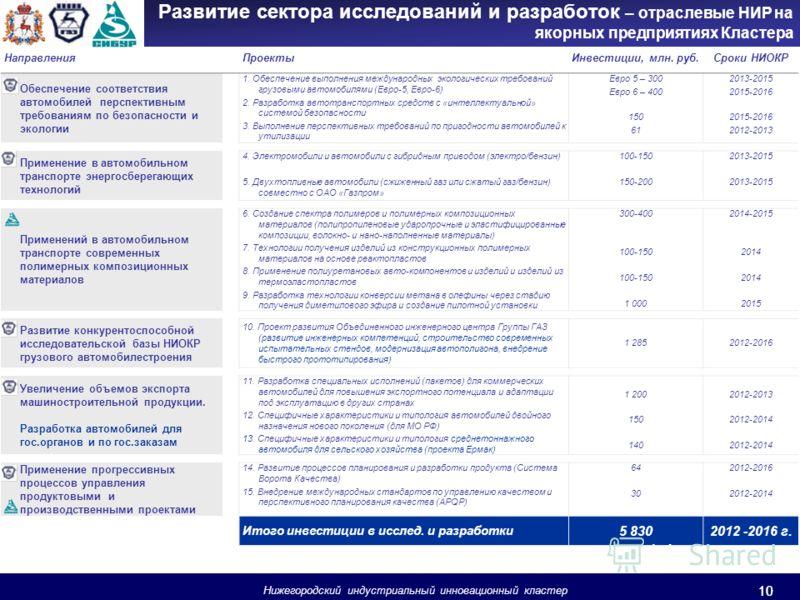 10 Развитие сектора исследований и разработок – отраслевые НИР на якорных предприятиях Кластера НаправленияПроектыИнвестиции, млн. руб.Сроки НИОКР Обеспечение соответствия автомобилей перспективным требованиям по безопасности и экологии 1. Обеспечени