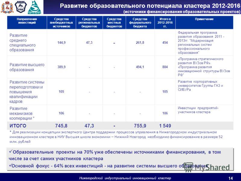 14 Нижегородский индустриальный инновационный кластер 14 Развитие образовательного потенциала кластера 2012-2016 (источники финансирования образовательных проектов) Образовательные проекты на 70% уже обеспечены источниками финансирования, в том числе