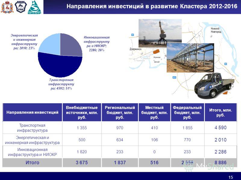 15 Направления инвестиций в развитие Кластера 2012-2016 Направления инвестиций Внебюджетные источники, млн. руб. Региональный бюджет, млн. руб. Местный бюджет, млн. руб. Федеральный бюджет, млн. руб. Итого, млн. руб. Транспортная инфраструктура 1 355
