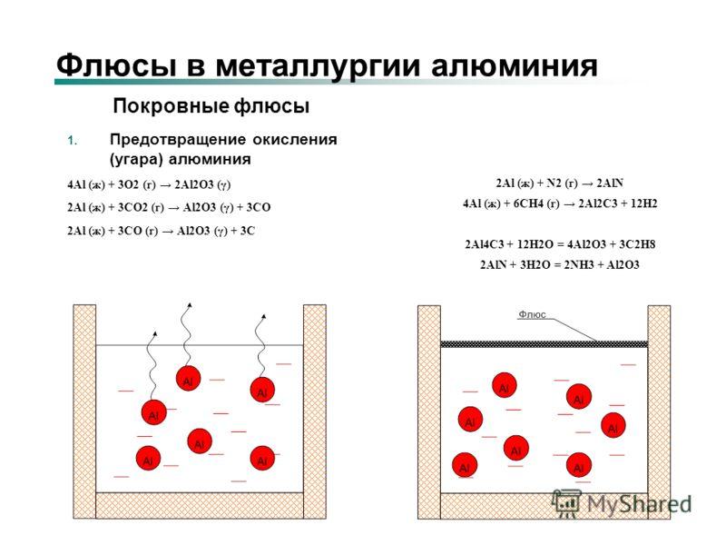 Флюсы в металлургии алюминия Покровные флюсы 1. Предотвращение окисления (угара) алюминия 4Al (ж) + 3O2 (г) 2Al2O3 (γ) 2Al (ж) + 3СO2 (г) Al2O3 (γ) + 3СО 2Al (ж) + 3СO (г) Al2O3 (γ) + 3С 2Al (ж) + N2 (г) 2AlN 4Al (ж) + 6CH4 (г) 2Al2C3 + 12H2 2Al4C3 +