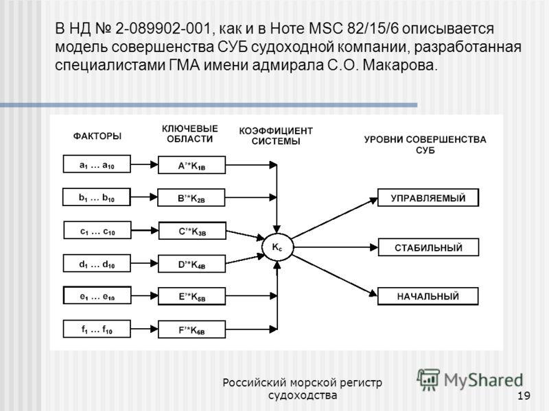 Российский морской регистр судоходства19 В НД 2-089902-001, как и в Ноте MSC 82/15/6 описывается модель совершенства СУБ судоходной компании, разработанная специалистами ГМА имени адмирала С.О. Макарова.