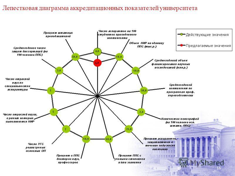 16 Лепестковая диаграмма аккредитационных показателей университета