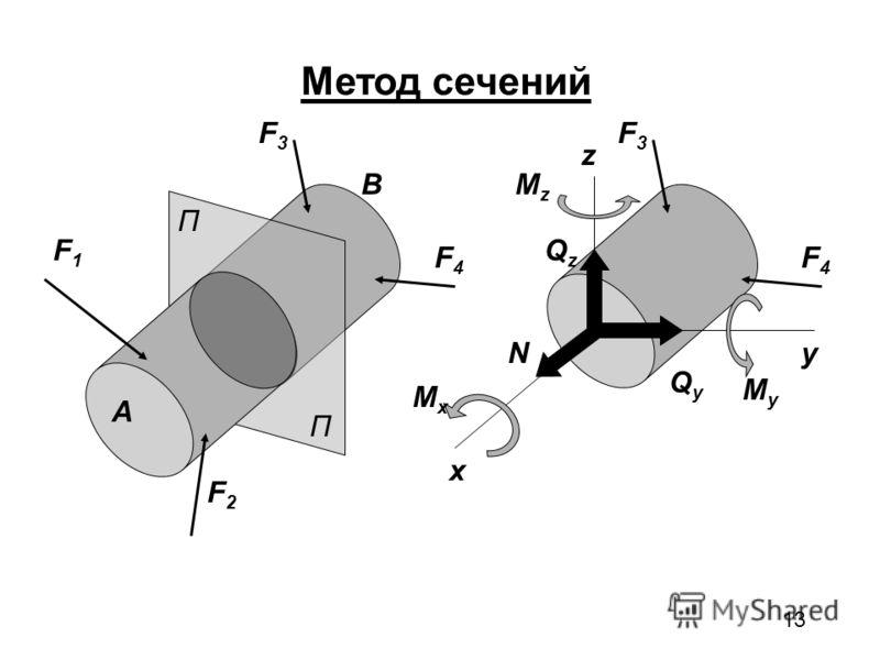 13 П П Метод сечений A B F1F1 F2F2 F3F3 F4F4 F3F3 F4F4 x y z QzQz QyQy N MxMx MzMz MyMy