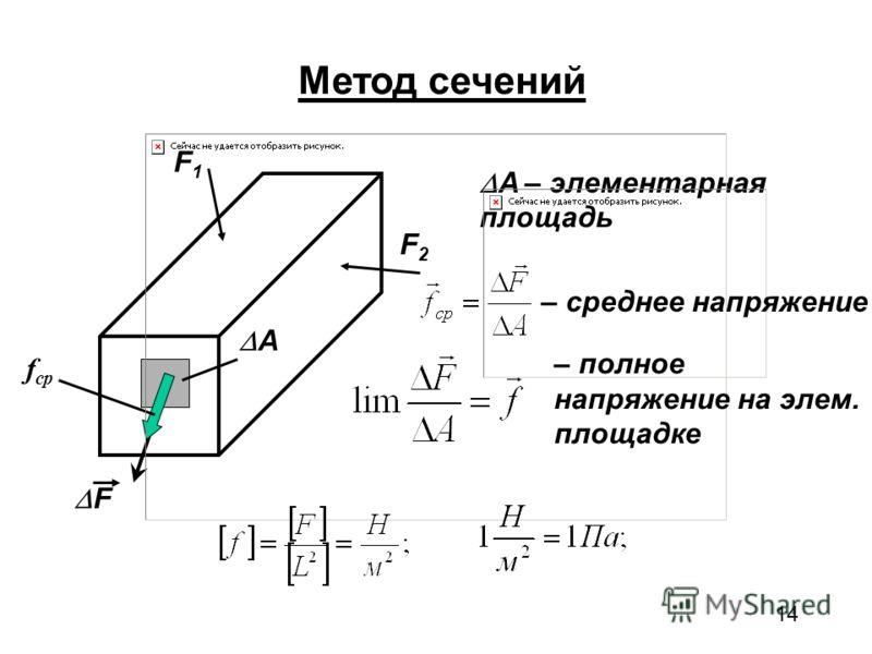 14 Метод сечений F1F1 F2F2 A F f ср A – элементарная площадь – среднее напряжение – полное напряжение на элем. площадке