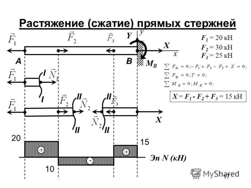 17 Растяжение (сжатие) прямых стержней x y X Y MBMB F 1 = 20 кН F 2 = 30 кН F 3 = 25 кН X = F 1 - F 2 + F 3 = 15 кН I I II X BA Эп N (кН) + + - 20 10 15