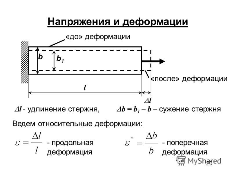 20 Напряжения и деформации «до» деформации «после» деформации b b1b1 l l l - удлинение стержня, b = b 1 – b – сужение стержня Ведем относительные деформации: - продольная деформация - поперечная деформация