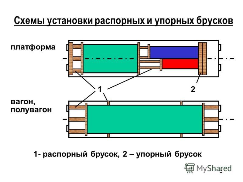 5 Схемы установки распорных и упорных брусков 1 2 1- распорный брусок, 2 – упорный брусок платформа вагон, полувагон