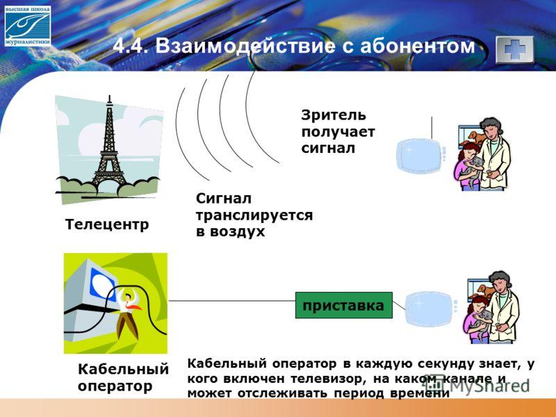 4.4. Взаимодействие с абонентом Зритель получает сигнал Сигнал транслируется в воздух Телецентр Кабельный оператор приставка Кабельный оператор в каждую секунду знает, у кого включен телевизор, на каком канале и может отслеживать период времени