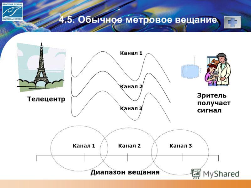 4.5. Обычное метровое вещание Зритель получает сигнал Телецентр Канал 1 Канал 2 Канал 3 Диапазон вещания Канал 1Канал 2Канал 3