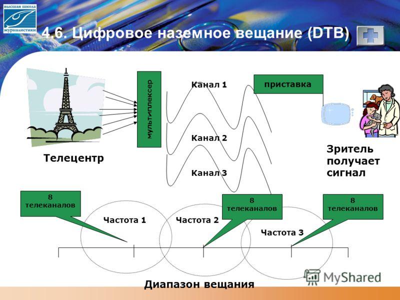 4.6. Цифровое наземное вещание (DTB) Зритель получает сигнал Телецентр Канал 1 Канал 2 Канал 3 Диапазон вещания Частота 1Частота 2 Частота 3 мультиплексер 8 телеканалов приставка 8 телеканалов