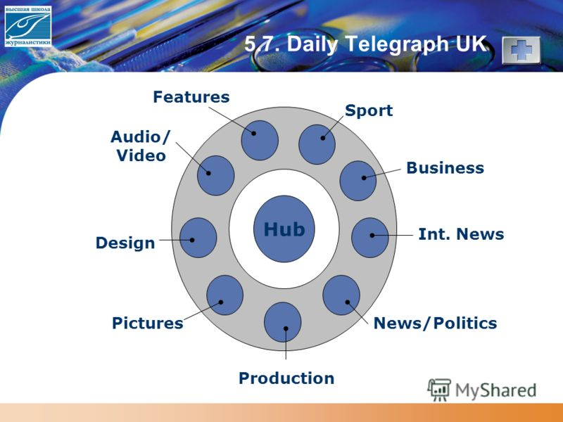5.7. Daily Telegraph UK Hub News/Politics Business Sport Pictures Design Features Audio/ Video Production Int. News