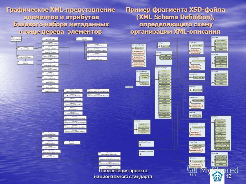 Презентация проекта национального стандарта12 Графическое XML-представление Пример фрагмента XSD-файла элементов и атрибутов (XML Schema Definition), Базового набора метаданных определяющего схему в виде дерева элементов организации XML-описания Граф