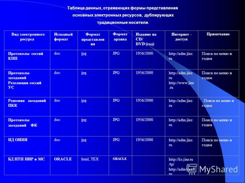 Вид электронного ресурса Исходный формат Формат представлен ия Формат архива Издание на CD/ DVD (год) Интернет - доступ Примечание Протоколы сессий КПП docjpgJPG1956/2000http://adm.jinr. ru Поиск по меню и годам Протоколы заседаний Резолюции сессий У