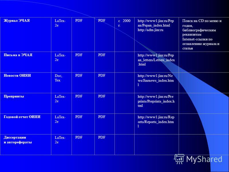 Журнал ЭЧАЯLaTex- 2e PDF с 2000 г. http://www1.jinr.ru/Pep an/Pepan_index.html http://adm.jinr.ru Поиск на CD по меню и годам, библиографическим реквизитам Internet-ссылки по оглавлению журнала и статьи Письма в ЭЧАЯLaTex- 2e PDF http://www1.jinr.ru/