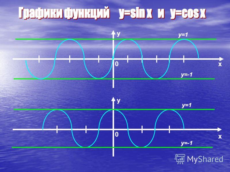 y x0 x y 0 y=1 y=-1 y=1 y=-1