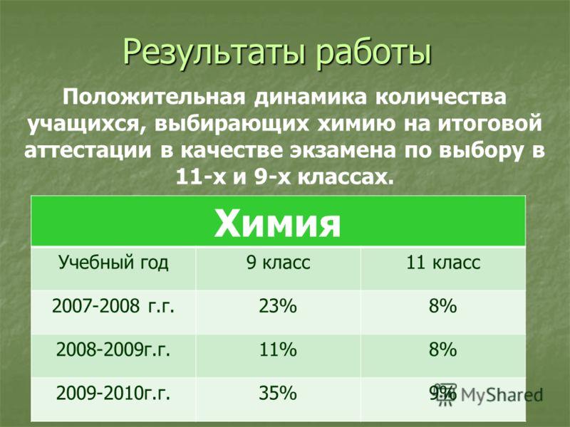 Результаты работы Положительная динамика количества учащихся, выбирающих химию на итоговой аттестации в качестве экзамена по выбору в 11-х и 9-х классах. Химия Учебный год9 класс11 класс 2007-2008 г.г.23%8% 2008-2009г.г.11%8% 2009-2010г.г.35%9%