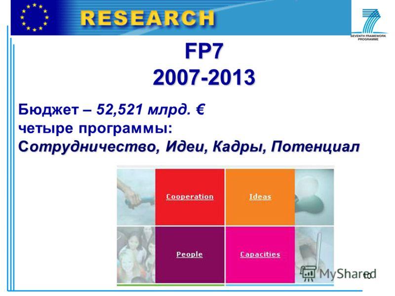 © РИЦ ВГУ10 FP7 2007-2013 Бюджет – 52,521 млрд. четыре программы: Сотрудничество, Идеи, Кадры, Потенциал