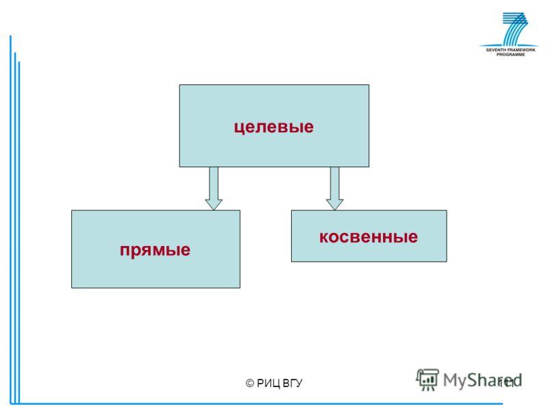 © РИЦ ВГУ111 целевые прямые косвенные