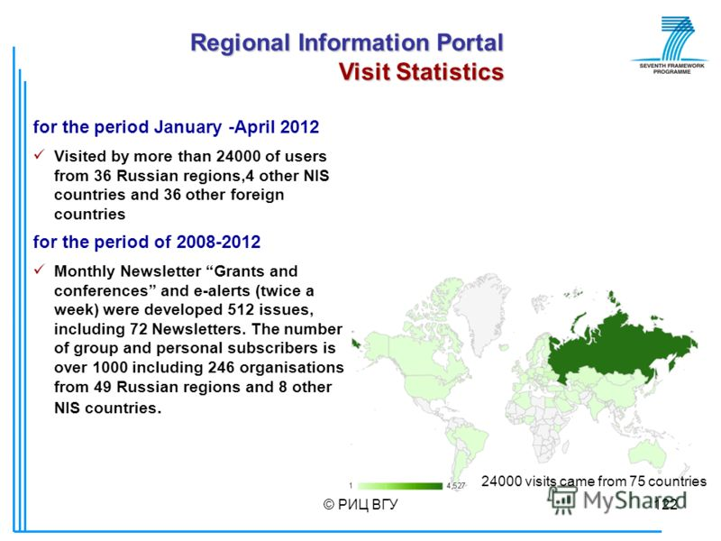 © РИЦ ВГУ122 Regional Information Portal Visit Statistics 24000 visits came from 75 countries for the period January -April 2012 Visited by more than 24000 of users from 36 Russian regions,4 other NIS countries and 36 other foreign countries for the
