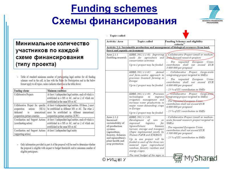 © РИЦ ВГУ36 Funding schemes Схемы финансирования Минимальное количество участников по каждой схеме финансирования (типу проекта)