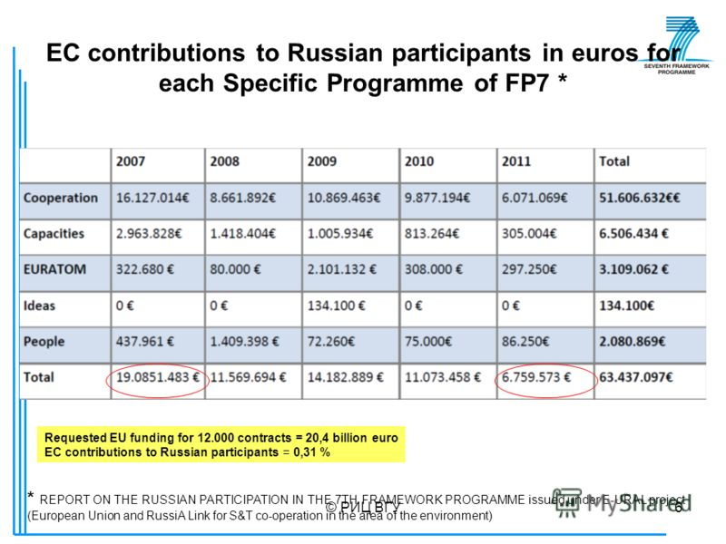 © РИЦ ВГУ6 EC contributions to Russian participants in euros for each Specific Programme of FP7 * * REPORT ON THE RUSSIAN PARTICIPATION IN THE 7TH FRAMEWORK PROGRAMME issued under E-URAL project (European Union and RussiA Link for S&T co-operation in