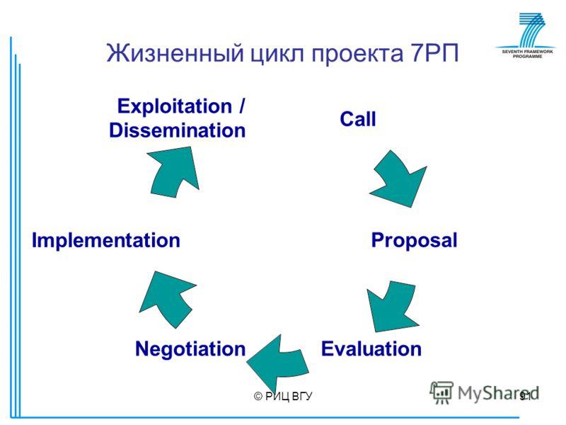 © РИЦ ВГУ91 Жизненный цикл проекта 7РП Call Proposal EvaluationNegotiation Implementation Exploitation / Dissemination