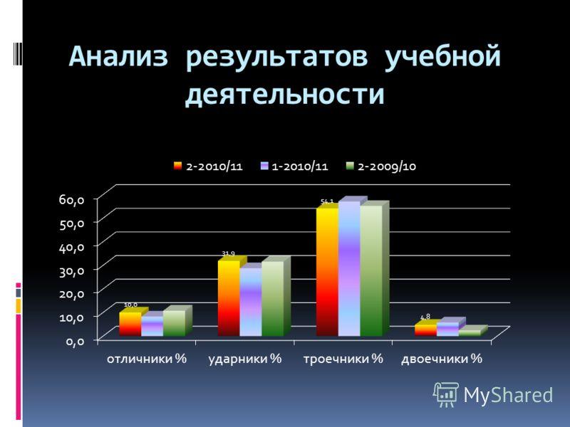 Анализ результатов учебной деятельности