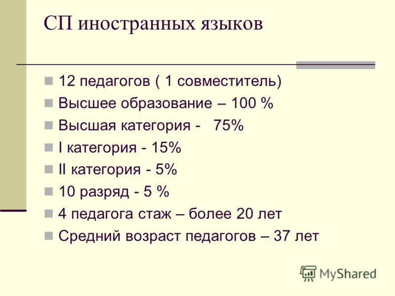 СП иностранных языков 12 педагогов ( 1 совместитель) Высшее образование – 100 % Высшая категория - 75% I категория - 15% II категория - 5% 10 разряд - 5 % 4 педагога стаж – более 20 лет Средний возраст педагогов – 37 лет